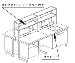 laboratoryjny stół wyspowy