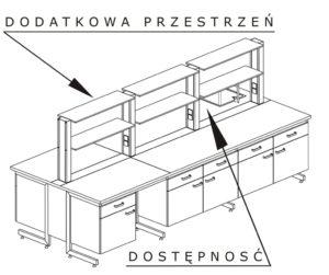 stół wyspowy laboratoryjny